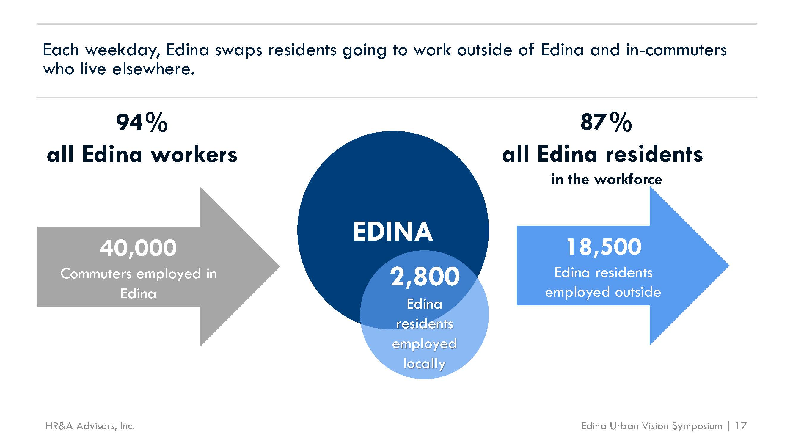 Commuting for Work into Edina