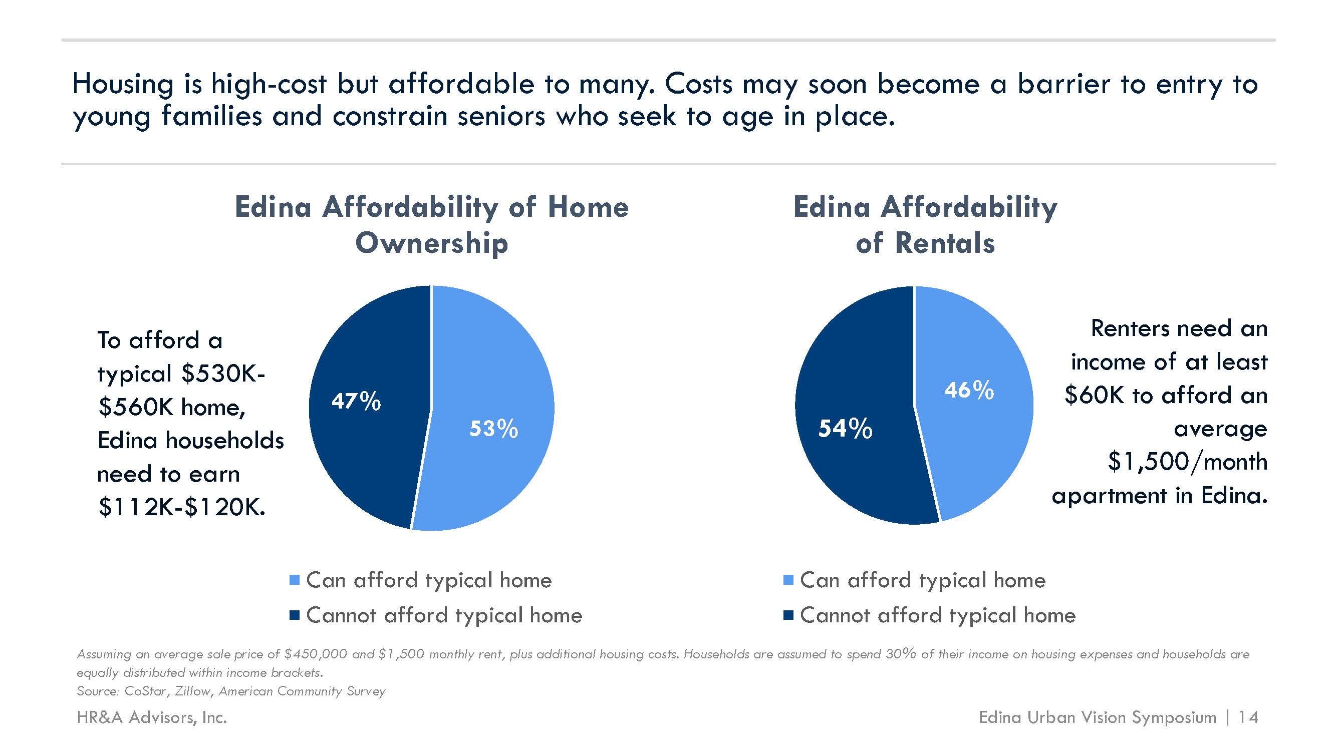 Housing Cost Barriers